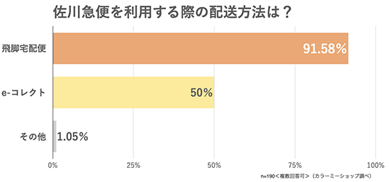 GMOペパボ カラーミーショップ 物流 佐川急便 配送会社の利用状況に関するアンケート