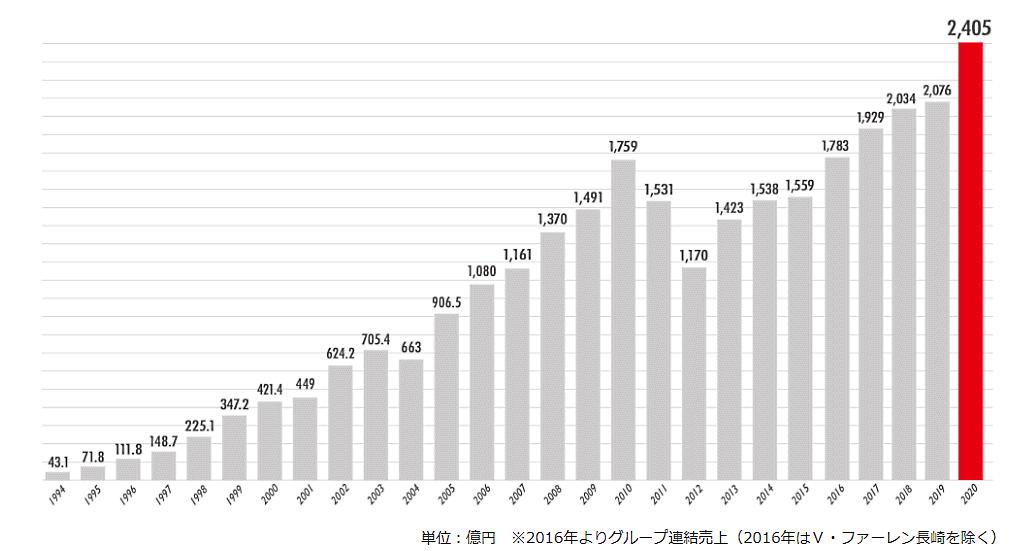 ジャパネットたかたなどを傘下に抱えるジャパネットホールディングスの売上高推移