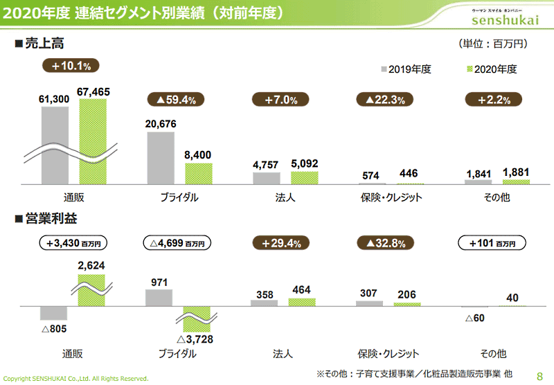 千趣会の2020年12月期におけるセグメント業績