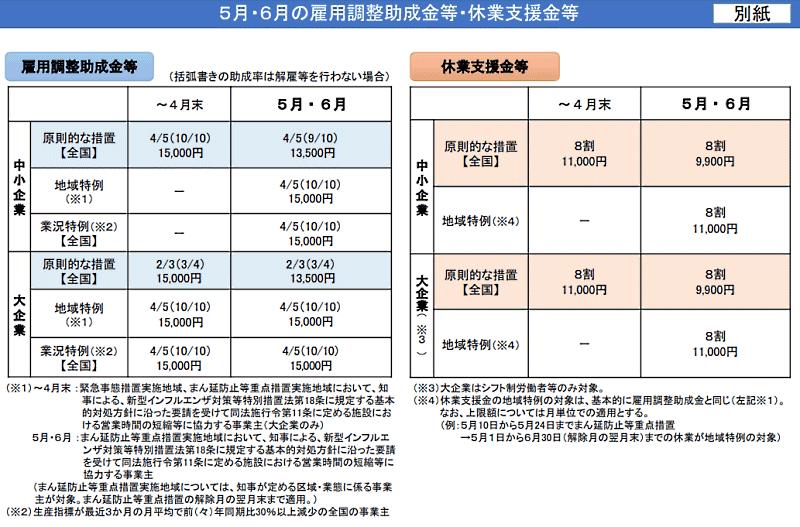 5月以降の「雇用調整助成金」特例措置、「新型コロナウイルス感染症対応休業支援金・給付金(休業支援金)」についての運用方針