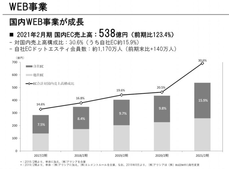アダストリアの2021年2月期におけるEC売上高