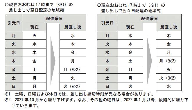 日本郵便は、2020年12月に公布された「郵便法及び民間事業者による信書の送達に関する法律の一部を改正する法律に基づき、関係法令が施行された場合に2021年10月以降、普通扱いとする郵便物と「ゆうメール」の土曜日配達を休止