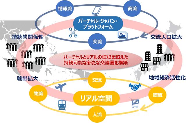 JTBとFIXER、Fun Japan Communicationsが手がける事業「バーチャル・ジャパン・プラットフォーム」