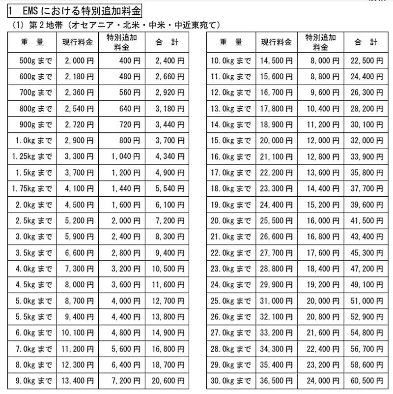 日本郵便がEMS(国際スピード郵便)に特別追加料金 適用対象地帯はオセアニア、北中米、中近東、ヨーロッパ