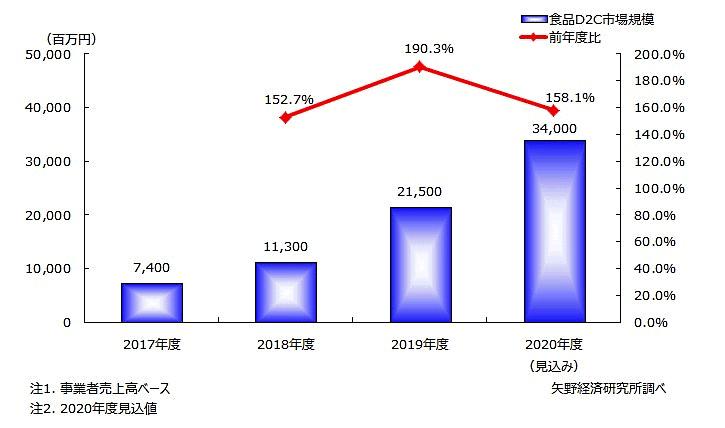 食品D2Cサービス市場規模(矢野経済研究所)