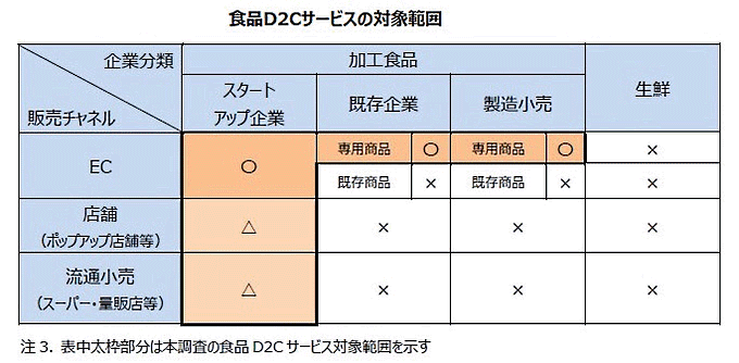 食品D2Cサービス市場の調査対象の範囲(矢野経済研究所)