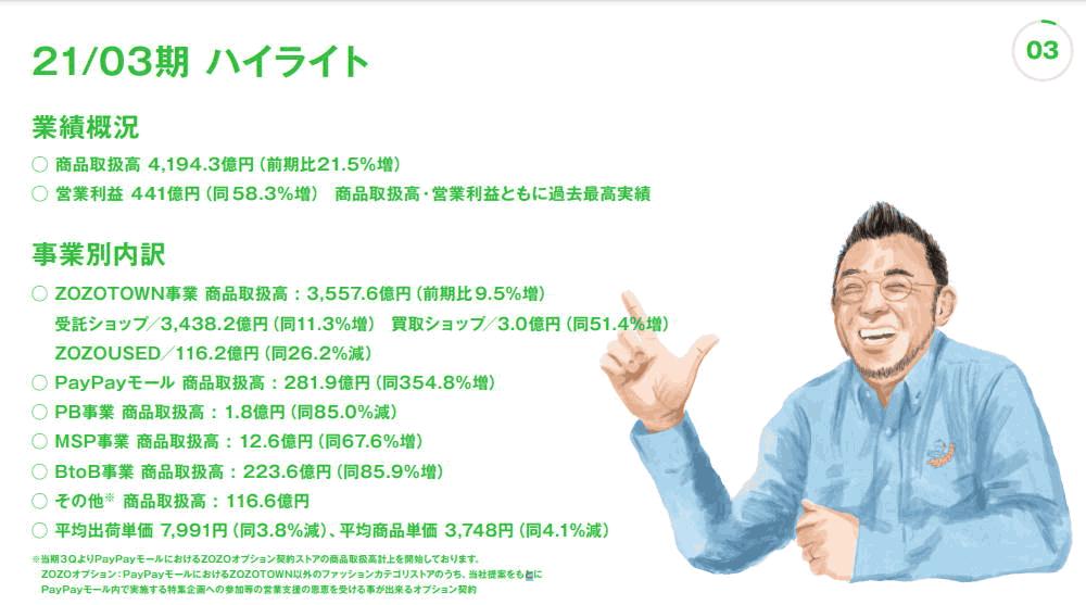 「ZOZOTOWN」を運営するZOZOが4月27日に発表した2021年3月期連結業績