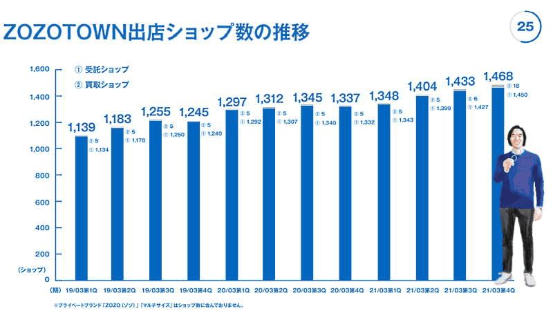 「ZOZOTOWN」を運営するZOZOが4月27日に発表した2021年3月期連結業績 「ZOZOTOWN」に出店するショップ数の推移