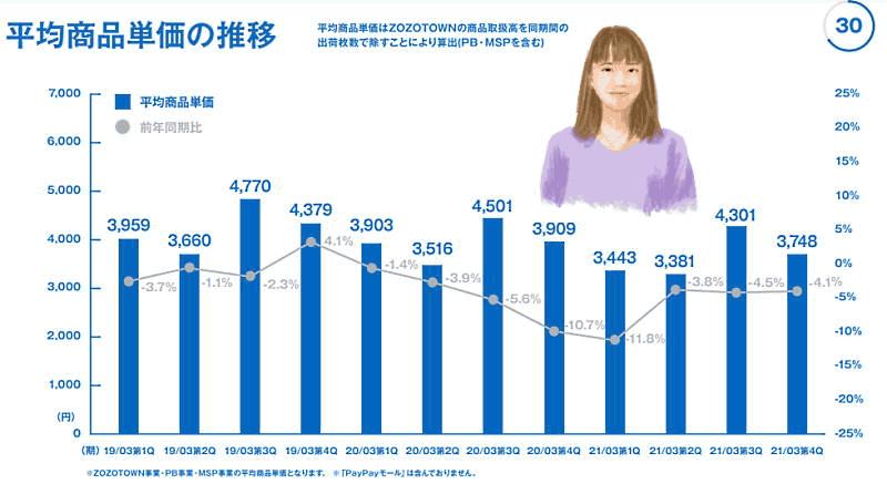 「ZOZOTOWN」を運営するZOZOが4月27日に発表した2021年3月期連結業績 平均商品単価の推移