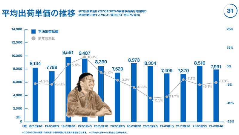 「ZOZOTOWN」を運営するZOZOが4月27日に発表した2021年3月期連結業績 平均出荷単価