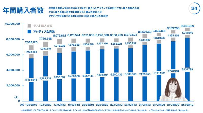 「ZOZOTOWN」を運営するZOZOが4月27日に発表した2021年3月期連結業績 年間購入者数の推移