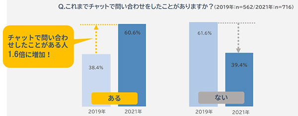モビルス 調査 チャット 問い合わせ チャットでの問い合わせ経験 2019年との比較