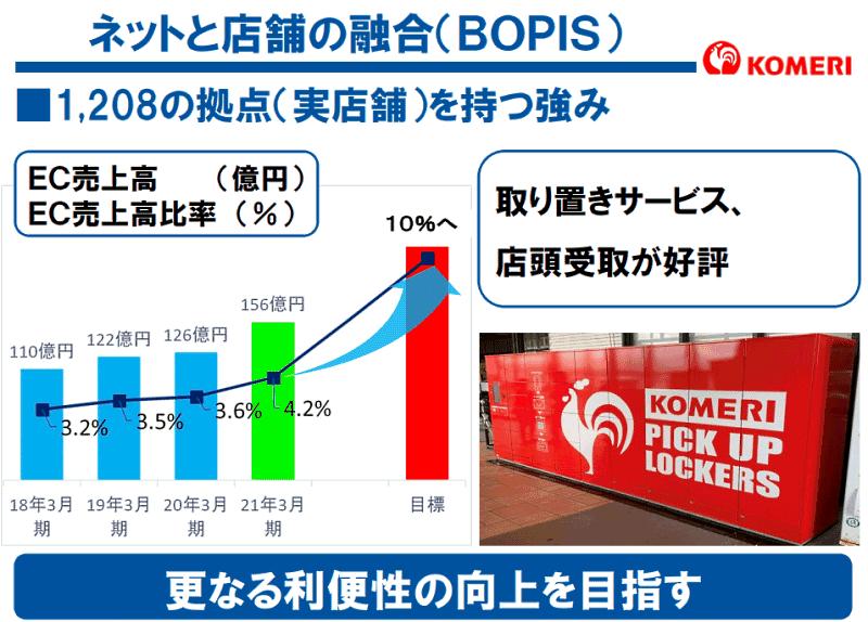 コメリの2021年3月期におけるEC売上高は前期比23.8%増の156億円