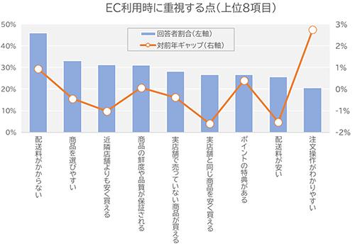 調査 ネットショッパー研究会 EC利用時に重視する点