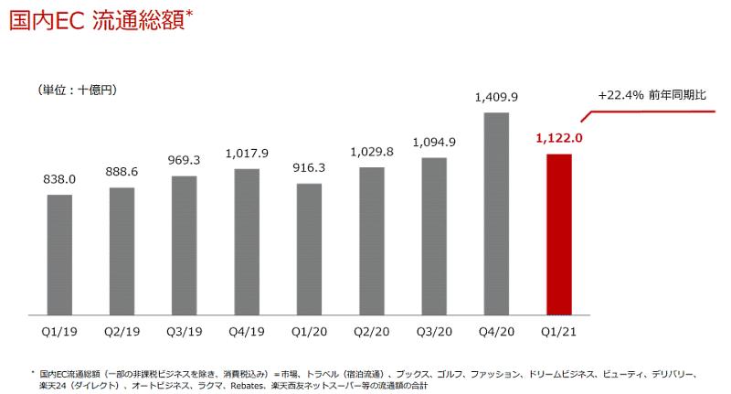 楽天グループの国内EC流通総額の四半期ベースの推移