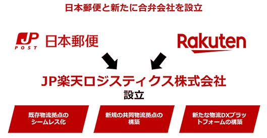 楽天グループ 楽天グループと日本郵便による合弁会社「JP楽天ロジスティクス株式会社」