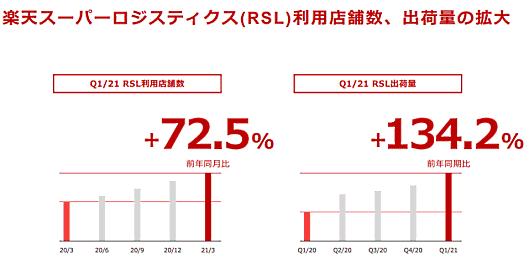楽天グループ の利用店舗数と出荷量の増加について