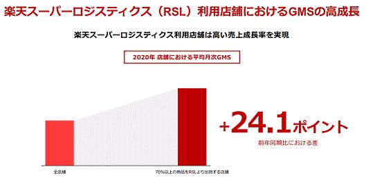 楽天グループ 「楽天スーパーロジスティクス(RSL)」利用店舗の流通総額の伸び