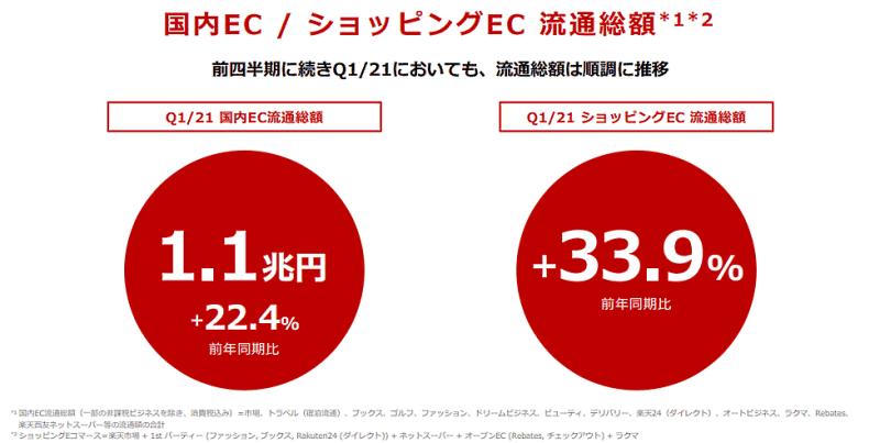 楽天グループの2021年1-3月期の国内ECとショッピングECの流通総額について
