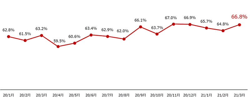 「楽天市場」の流通総額に占める楽天カード決済比率