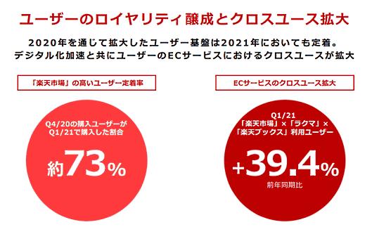 楽天グループ リピート購入率とECサービスのクロスユースについて