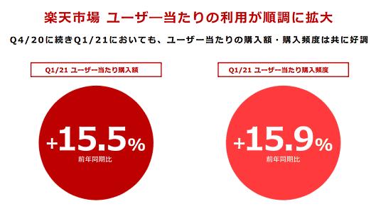 楽天グループ 「楽天市場」ユーザー1人あたりの購入率額と購入頻度
