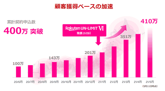 楽天グループ 楽天モバイルの累計申込契約数の推移