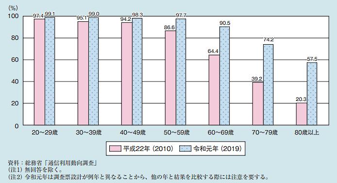 内閣府が6月11日に公表した「令和3年版 高齢社会白書」 利用者の年齢階級別インターネット利用率
