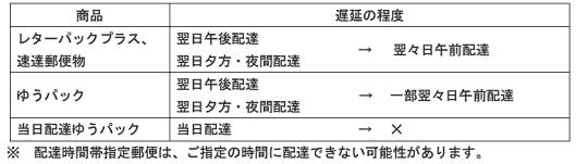 日本郵便は、東京2020オリンピック・パラリンピック競技大会が行われる期間「7月19日(月)~8月9日(月)」「8月24日(火)~9月5日(日)」の郵便物やゆうパックなどについて、配送に遅れが発生することが見込まれる