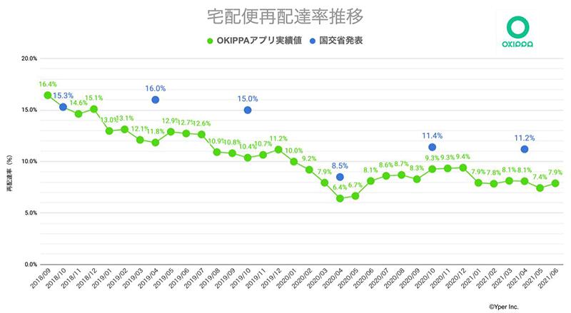Yper OKIPPA OKIPPAアプリ利用者の再配達率調査 国交省サンプル調査との比較