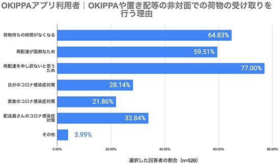 Yper OKIPPA OKIPPAアプリ利用者の再配達率調査 非対面で受け取りをする理由