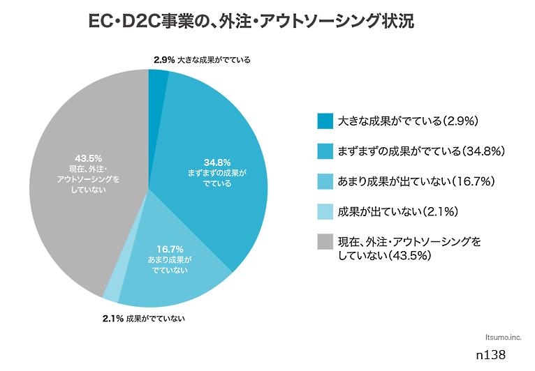いつもが運営するデジタルシェフ総研が実施した「EC事業者の投資情報とアウトソーシングに関する調査レポート」