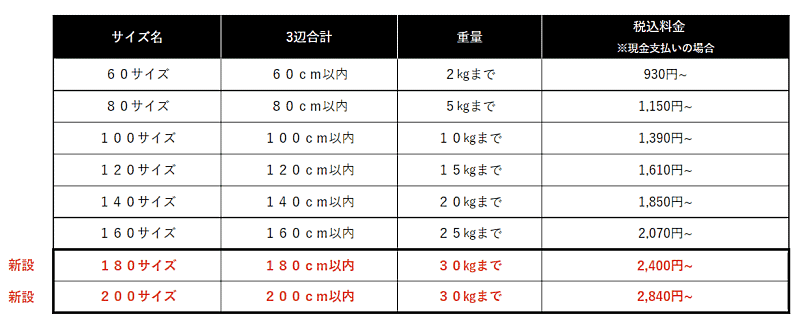 ヤマト運輸は宅急便に、180サイズ、200サイズを新設する 宅急便新サイズ表(10月4日以降)