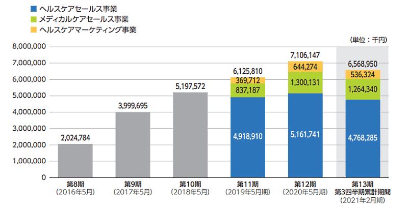 サプリメントや医薬品の通販・ECを手がけるジェイフロンティアは8月27日、東証マザーズ市場に上場 売上高推移