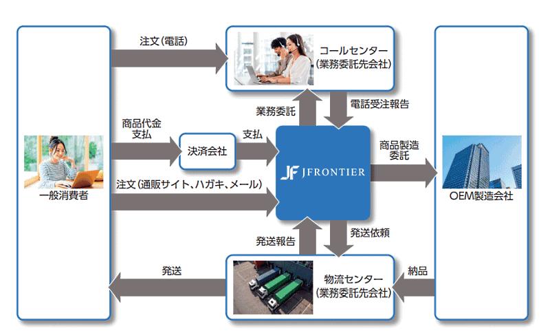 サプリメントや医薬品の通販・ECを手がけるジェイフロンティアは8月27日、東証マザーズ市場に上場 ビジネスモデル