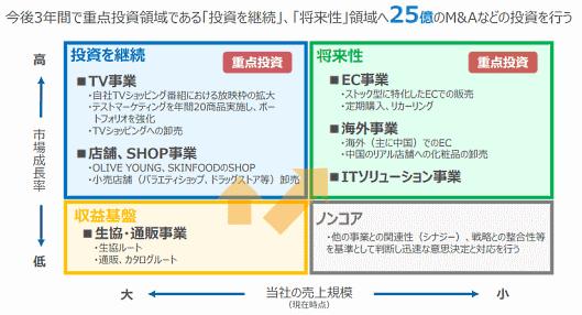 アイケイの中期経営計画 事業ポートフォリオマネジメント