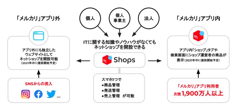 メルカリのグループ会社であるソウゾウは7月28日、スマートフォンでECサイトを開設できるECプラットフォーム「メルカリShops(メルカリショップス)」をプレオープン