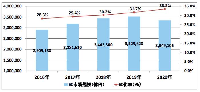 「令和2年度産業経済研究委託事業(電子商取引に関する市場調査)」 2020年のBtoB-EC(企業間電子商取引)市場規模は334兆9000億円 前年比5.1%減