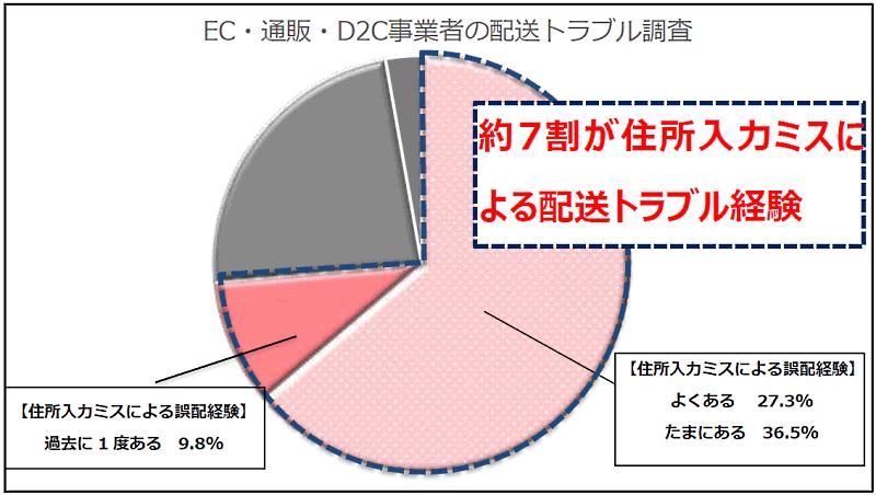 インクリメントPが、EC・通販・D2C事業の従事者を対象に実施した住所の入力ミスによる誤配や遅配などの配送トラブルに関する調査 EC・通販・D2C事業の配送トラブル調査