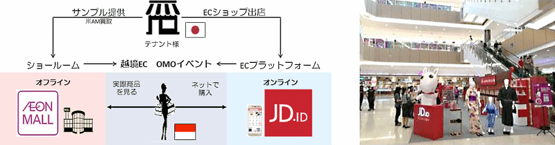 イオンモールは、インドネシアで中国EC大手JD.com(京東商城)傘下の現地企業と組み、オンラインと実店舗の双方で協業