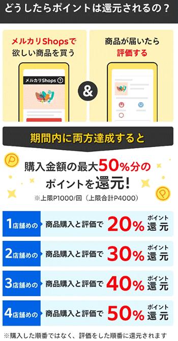 メルカリShops メルカリ ソウゾウ ポイント還元キャンペーン