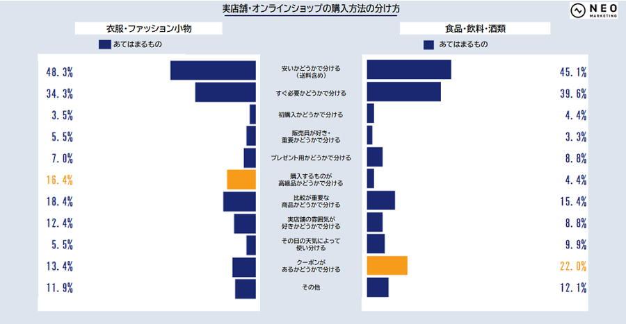 ネオマーケティングは「リアル店舗とオンラインショップ」をテーマに実店舗とECサイトで購入する理由、使い分け方法などを調査 実店舗とオンラインショップの購入方法の分け方