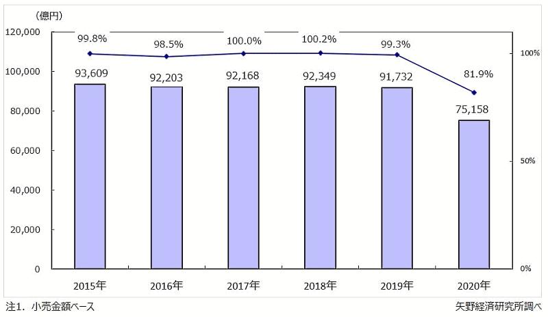 矢野経済研究所が実施した国内アパレル市場の調査によると、2020年の国内アパレル総小売市場規模は、前年比18.1%減の7兆5158億円