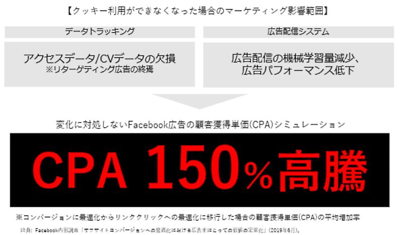 クッキー利用ができなくなった場合の影響範囲 Facebook広告の顧客獲得単価(CPA)