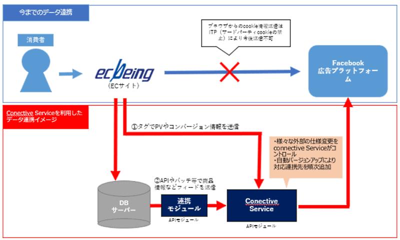 ecbeing(イーシービーイング)は、ECサイト構築パッケージ「ecbeing」でFacebookやInstagramの広告に対応したコンバージョンAPI(CAPI)を標準オプション化する