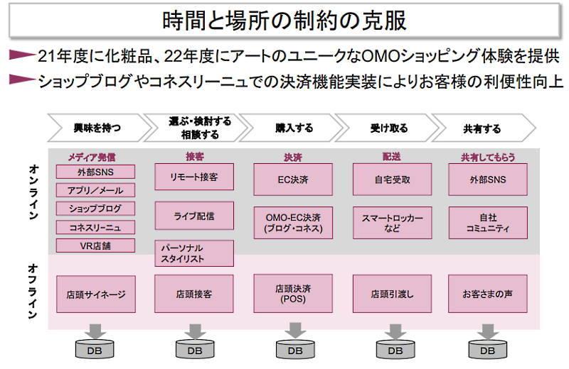 J.フロントリテイリングの百貨店事業である大丸松坂屋百貨店はOMOを推進 リアルとデジタルの融合について