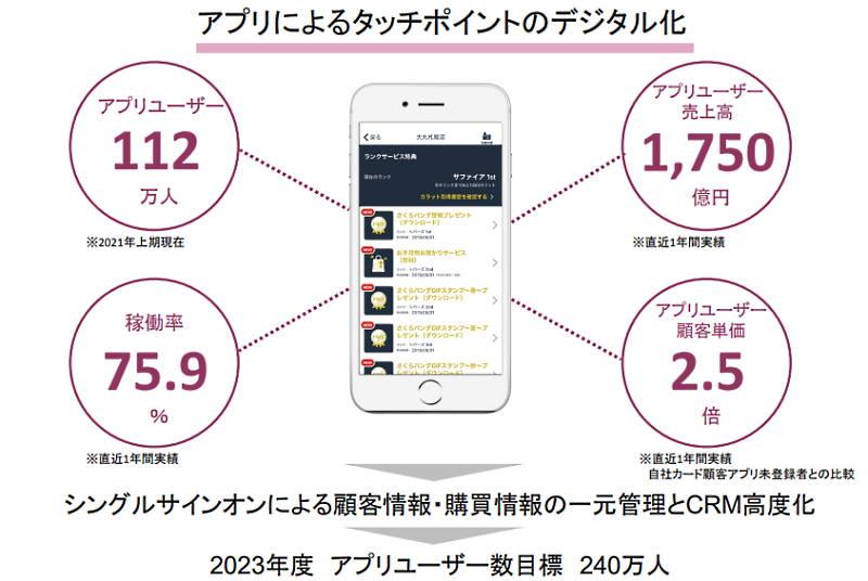 J.フロントリテイリングの百貨店事業である大丸松坂屋百貨店はOMOを推進 アプリによるタッチポイントのデジタル化