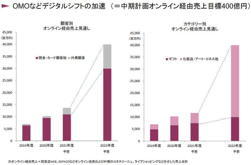 J.フロントリテイリングの百貨店事業である大丸松坂屋百貨店はOMOを推進 デジタルシフトの加速によるオンライン経由売上の推移
