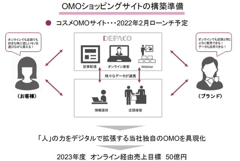 J.フロントリテイリングの百貨店事業である大丸松坂屋百貨店はOMOを推進 OMOショッピングサイトの構築準備