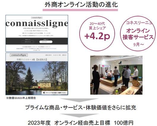 J.フロントリテイリングの百貨店事業である大丸松坂屋百貨店はOMOを推進 外商オンライン活動の進化